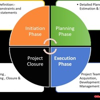 Training on Project Cycle Management Using the Logical Framework Approach